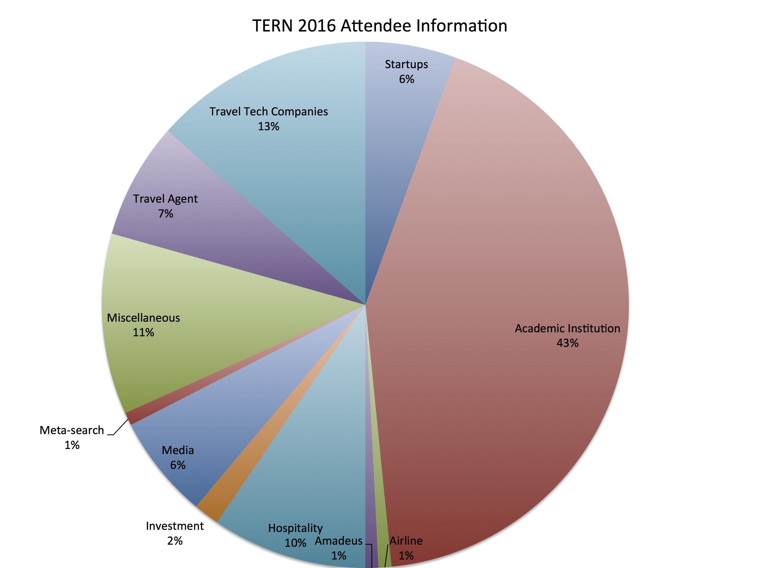 Attendee Information | Tern 2016